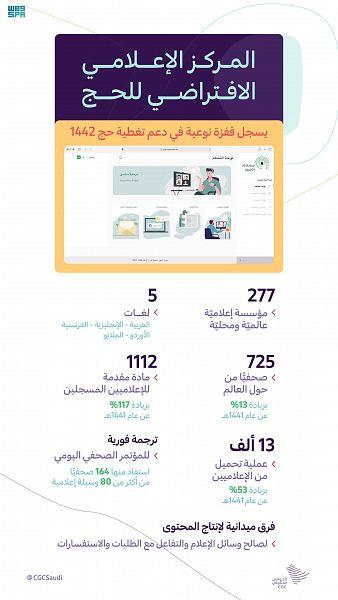 المركز الإعلامي الافتراضي للحج خاطب وسائل الإعلام بـ 5 لغات