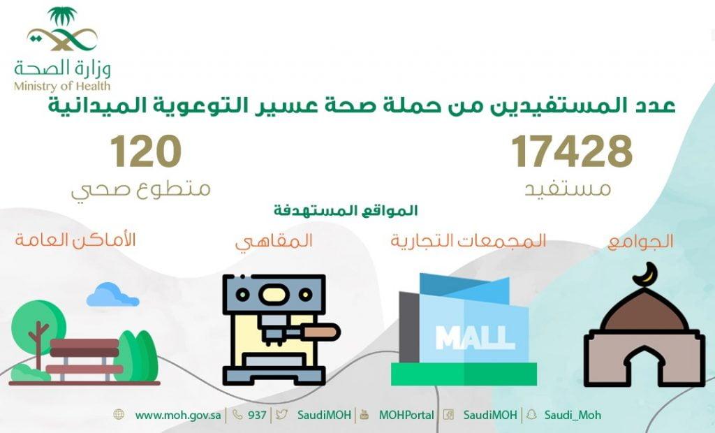أكثر من ١٧ ألف مستفيد من حملة صحة عسير التوعوية الميدانية