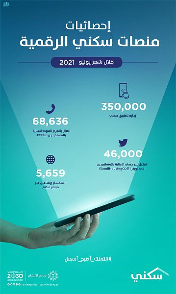 """أكثر من 11 ألف زيارة يومياً لتطبيق """"سكني"""" خلال يوليو 2021"""