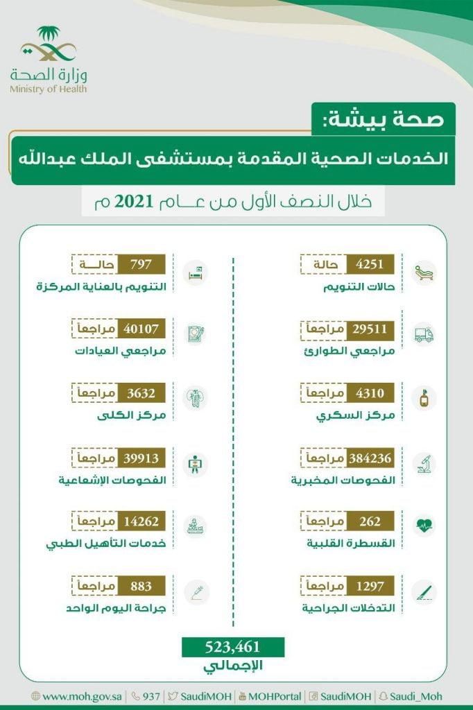 صحة بيشة :أكثر من 500 ألف مراجع لمستشفى الملك عبدالله في بيشة خلال النصف الأول من عام 2021م